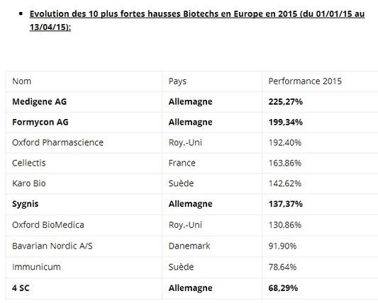 Les biotechs allemandes au zénith