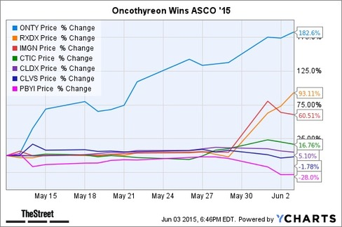 Top-Performing Biotech and Drug Stocks During ASCO '15