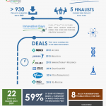 Success Story 2- infographie du Prix de l'Innovation